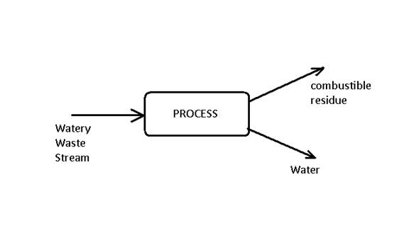 wwprocess